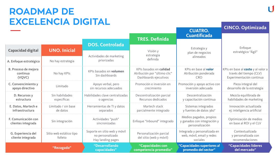Roadmap-Excelencia-Digital-Grou